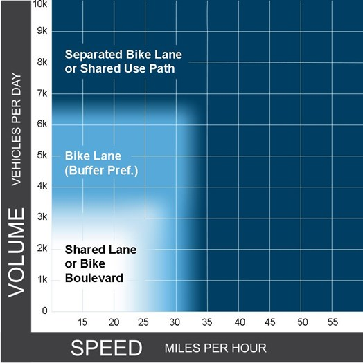 Chart from FHWA's Bikeway Selection Guide (2019) showing recommended bicycle facility for strees with different speed limits and traffic volumes.