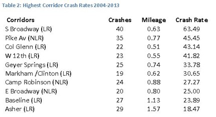This table ranks the 10 most dangerous corridors for bicyclists and pedestrians in Central Arkansas.