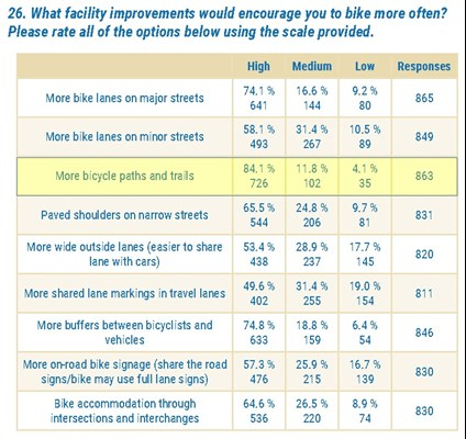 Table showing bicycle paths and trails are most effective at encouraging people to bike in Arkansas.